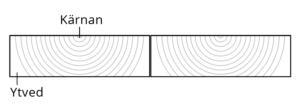 Hur man monterar trall - Bygg & Trä
